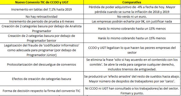 CCOO y UGT confirman la traición al sector TIC firmando el convenio ...